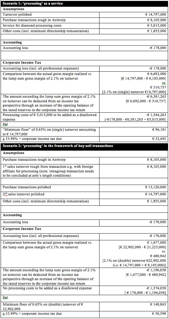 Carat Tax - Q&A ENG | Antwerp World Diamond Centre